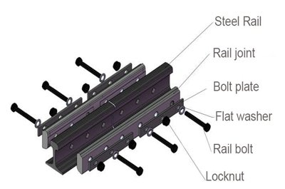 eg-insulated-Rail-joint