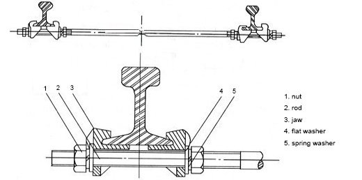 the composition of gauge-rods
