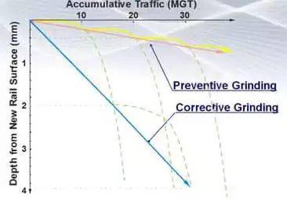 preventive-grinding-vs-corrective-grinding